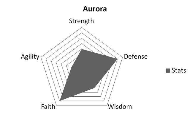 File:AuroraStats.png