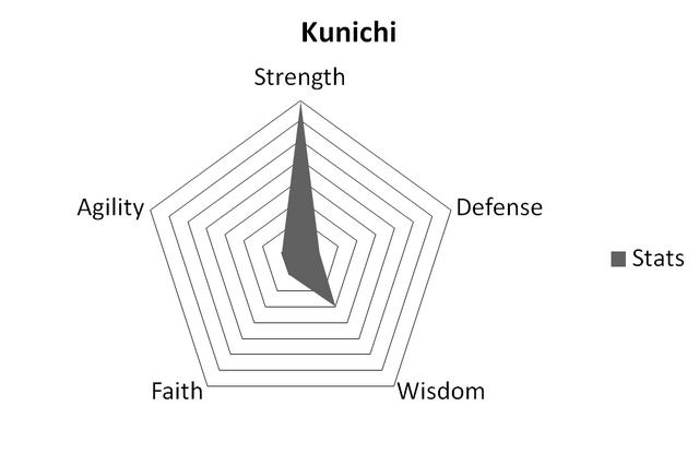 File:KunichiStats.png