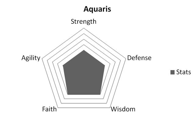 File:AquarisStats.png