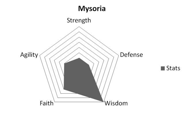 File:MysoriaStats.png