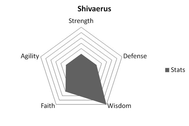 File:ShivStats.png