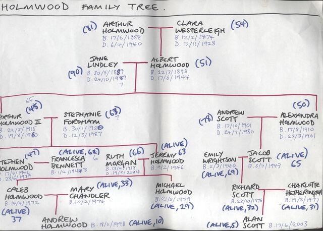 File:Holmwood family.jpg
