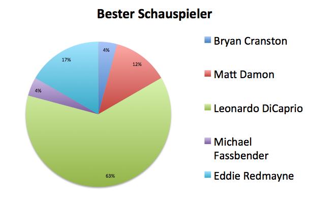 Datei:Bester Schauspieler.png