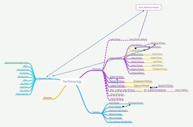 File:Pinhoe, Farleigh, and Cleeve family tree.jpg