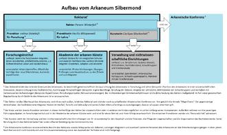 Aufbau Arkaneum Silbermond