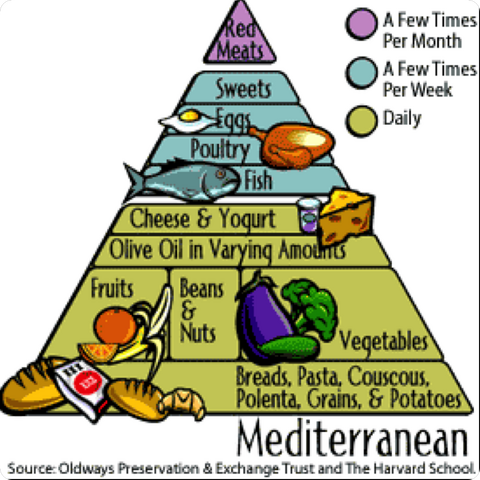 File:Mediterranean-Diet-Pyramid.png