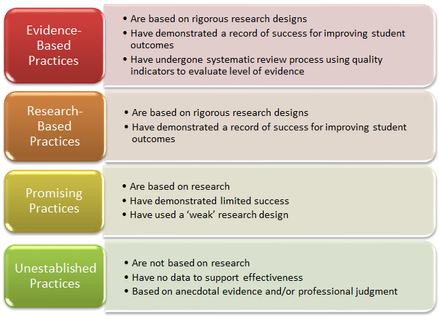 File:Research-based-practice.png