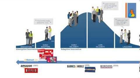 The New Innovation Adoption Curve