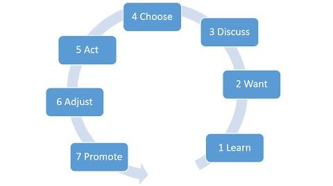 A Practical Innovation Adoption Cycle