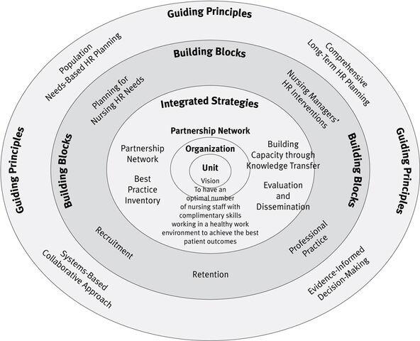 File:Nursing human resource planning.jpg