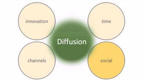 SlideTalk video Learn this! Diffusion of innovations