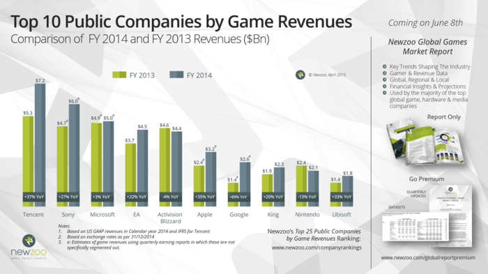 Newzoo Top10 Public Companies Game Revenues FY2014