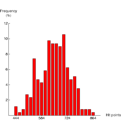 File:CybrHistogram.png