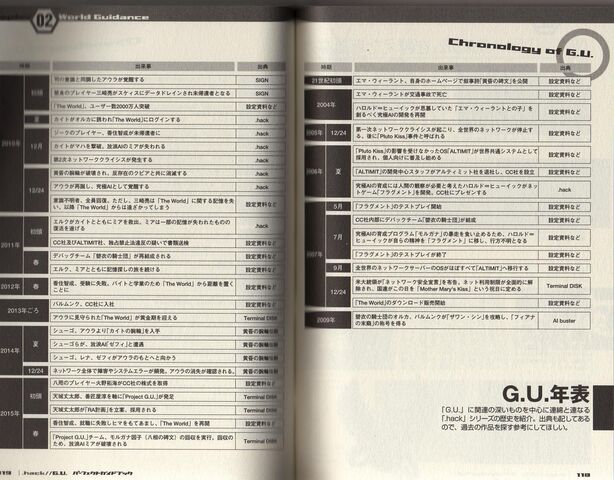 File:Chronology of G.U. (G.U. Perfect Guide Book Pages 118-119).JPG