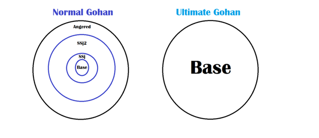 File:1000px-Ultimate Gohan Explanation.png
