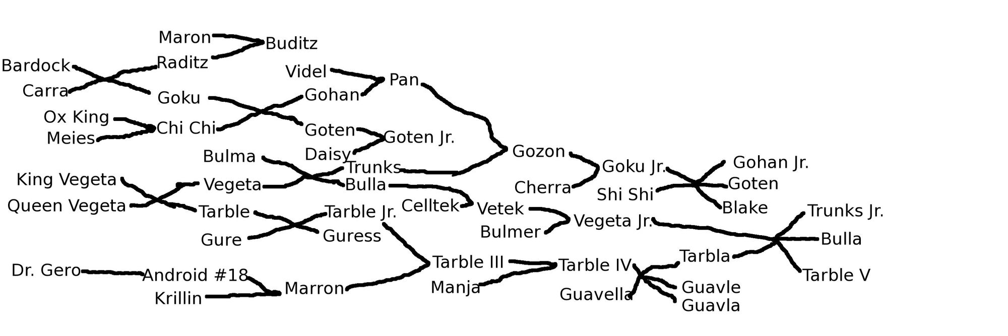 Dragon Ball Z Saiyan Family Tree (Gozon) | Dragonball ...