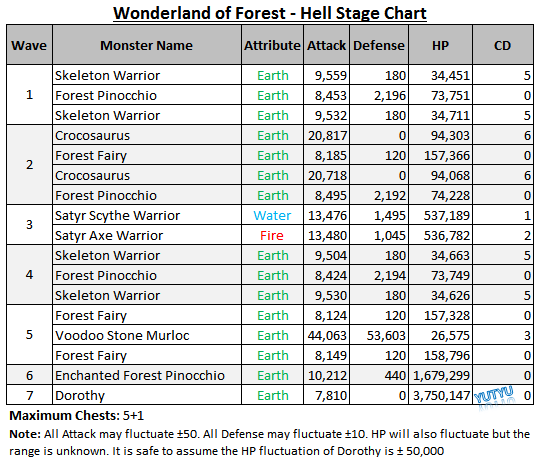 File:Wonderland of Forest - Hell Stage Chart.png