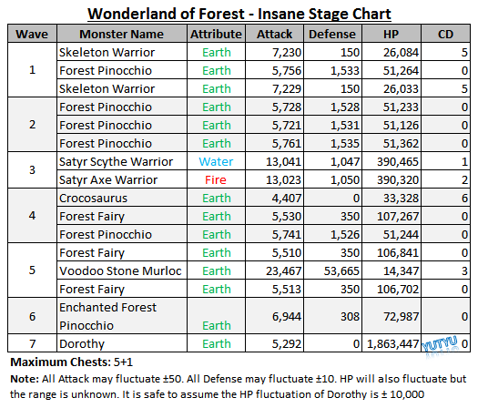 File:Wonderland of Forest - Insane Stage Chart.png