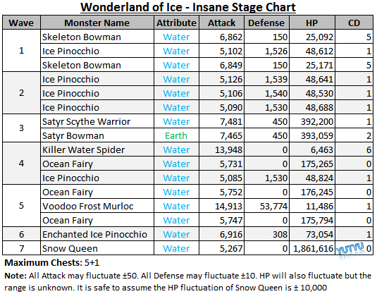 File:Wonderland of Ice - Insane Stage Chart.png
