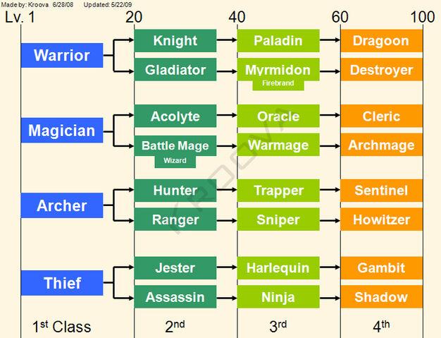 File:Class Chart.jpg