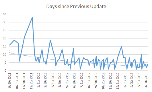 File:Days Since Previous Update.png