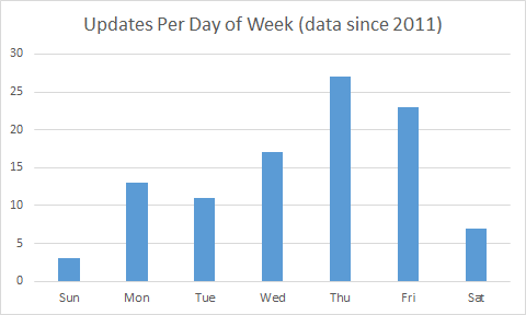 File:Updates Per Day of Week.png