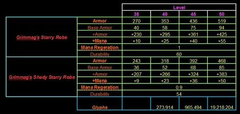 Grimmag's Starry Robe stats