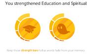 Strengthened skills