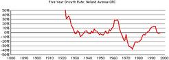 Neland-ave-crc-growth