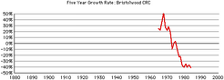 Bristolwood-crc-growth