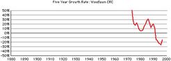 Woodlwan-crc-growth