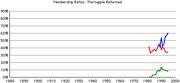 Thornapple-rca-rates