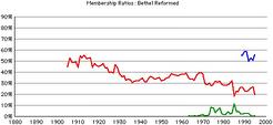 Bethel-rca-rates