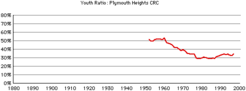 Plymouth-hts-crc-gr-youth