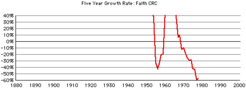 Faith-crc-gr-growth
