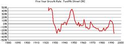 12th-st-crc-growth