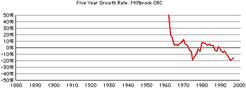 Millbrook-crc-growth