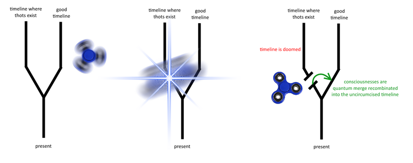 Timeline cut explanation scb12