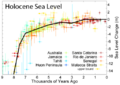 Holocene Sea Level.png