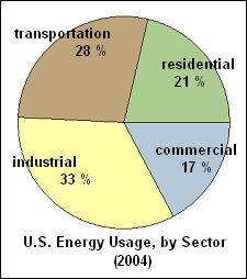 File:USenergy2004.jpg