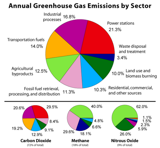 File:646px-Greenhouse Gas by Sector.png