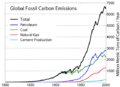 Global Carbon Emission by Type.png