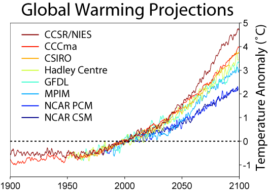 File:Global Warming Predictions.png