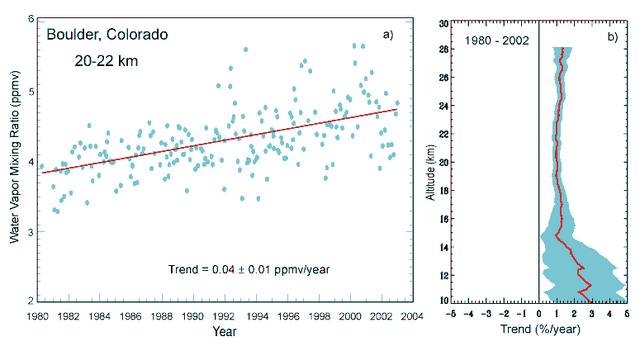 File:BAMS climate assess boulder water vapor 2002.png