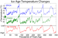Ice Age Temperature.png