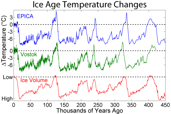 File:Ice Age Temperature.png