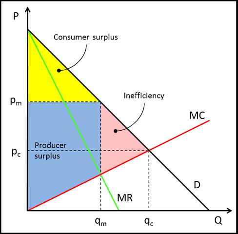 File:InefficientMonopoly.png