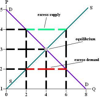 File:Equilibrium.jpeg