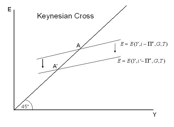File:Keynesian Cross.JPG