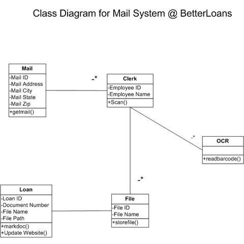 File:Class Diag Mail.JPG
